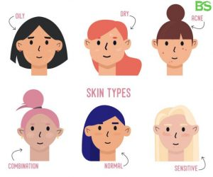 Know Your Skin Type - BeautySparkReview.com